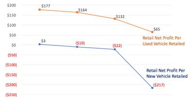 Profit per car sold dropping quickly