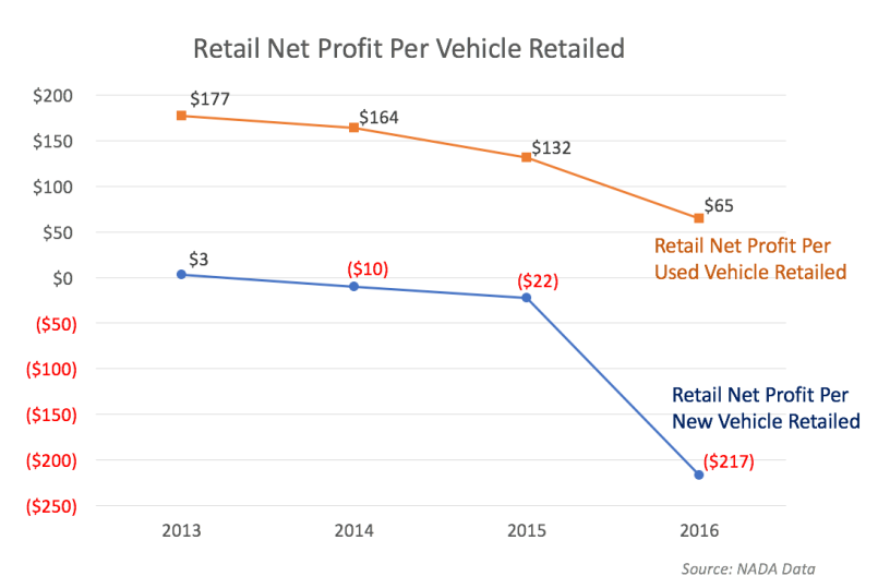 Profit per car sold dropping quickly