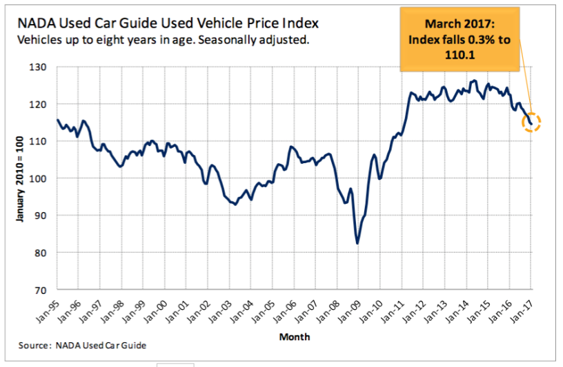 NADA Used Car Guide Used Vehicle Price Index