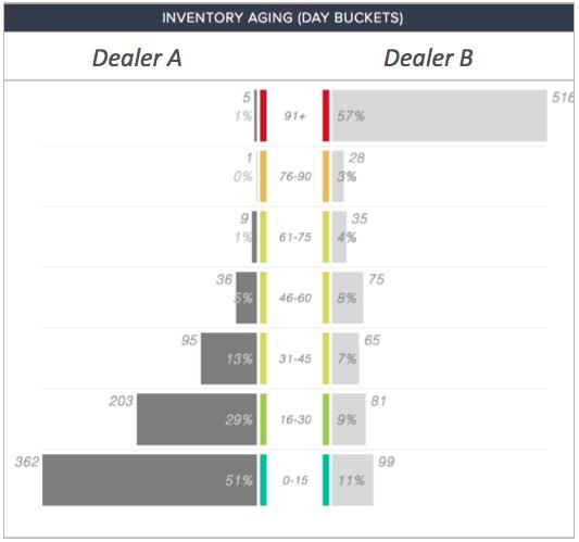 CompetitorPro Inventory Aging Comparison