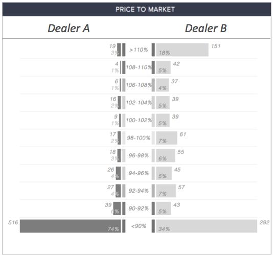CompetitorPro Inventory Pricing Bucket Comparison