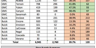 CompetitorPro New Vehicle Inventory Analysis
