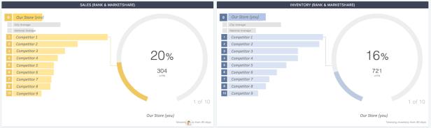CompetitorPro Inventory Comparison