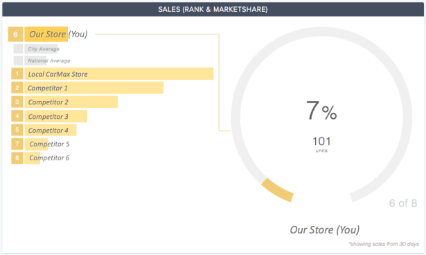 CompetitorPro Sales Market Share