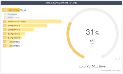 CompetitorPro CarMax Used Vehicle Market Share