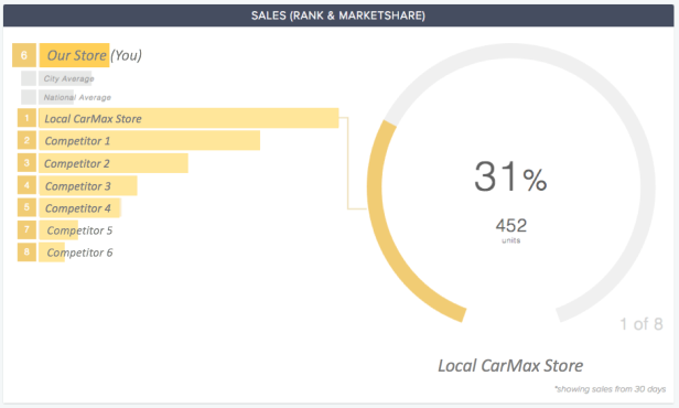 CompetitorPro CarMax Used Vehicle Market Share