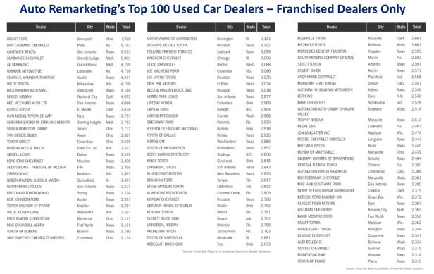 Biggest 100 Used Car Dealers - Franchised Dealers Only